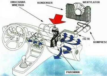 schemat działania klimatyzacji samochodowej